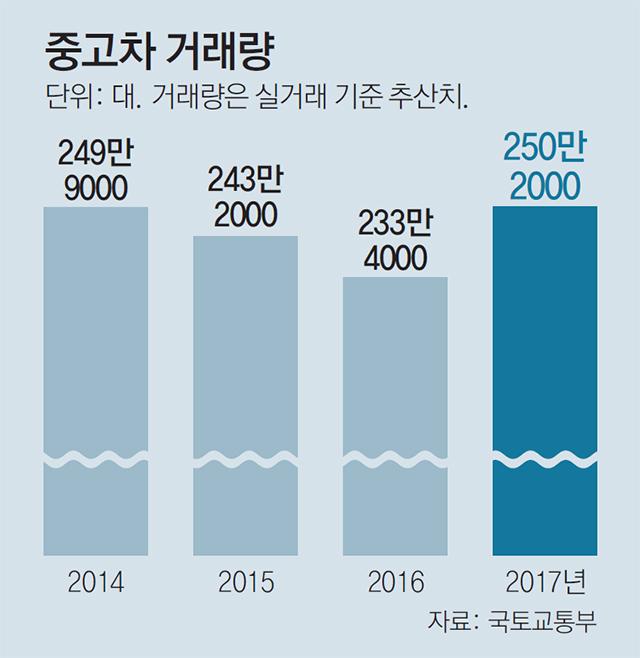 Hyundai Glovis Will Sell Used Cars Online Korea Auto Parts Info